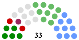 Kerry County Council Composition.png