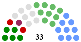 Kerry County Council - Image: Kerry County Council Composition