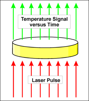 Laser flash analysis - LFA measurement principle: An energy / laser pulse (red) heats the sample (yellow) on the bottom side and a detector detects the temperaure signal versus time on the top side (green).