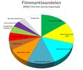 Marktaandelen filmindustrie 2006 (I).png