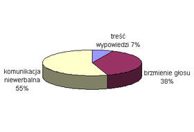 Mehrabian piechart small.png