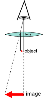 Optical microscope wikipedia diagram of a simple microscope ccuart Choice Image