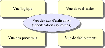 Logiciellement d finition c 39 est quoi for Architecture logicielle