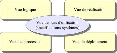 Architecture logicielle wikimonde for Architecture logicielle exemple