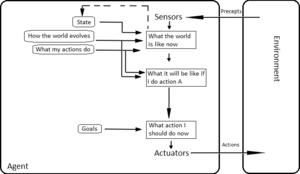 Intelligent agent - Model-based, goal-based agent