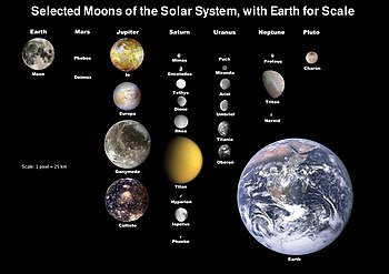English: Moons of solar system scaled to Earth...
