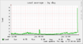 Munin-load-day.png