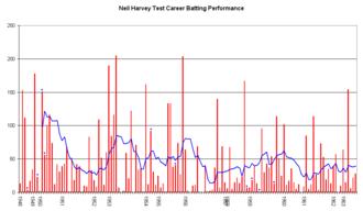 Neil Harvey - Image: Neil Harvey Graph