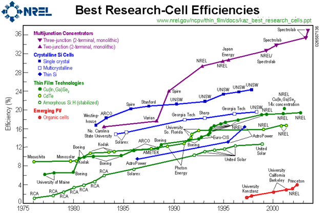 File Nrel Best Research Pv Cell Efficiencies Png