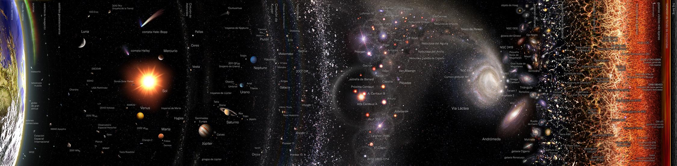Universo observable - Wikipedia, la enciclopedia libre