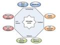 Oktagon-Modell des informellen Lernens.png