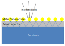 A plasmonic-enhanced solar cell utilizing metal nanoparticles to distribute light and enhance absorption.