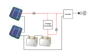 Stand-alone power system - Schematic of a stand-alone PV system with battery and charger