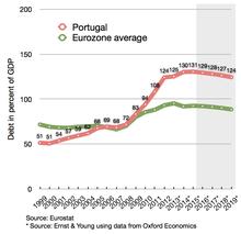 Долг Португалии по сравнению со средним показателем по еврозоне