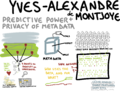 Predictive power and privacy of metadata.png