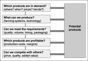 Figure 5: Steps to identify the right product ...
