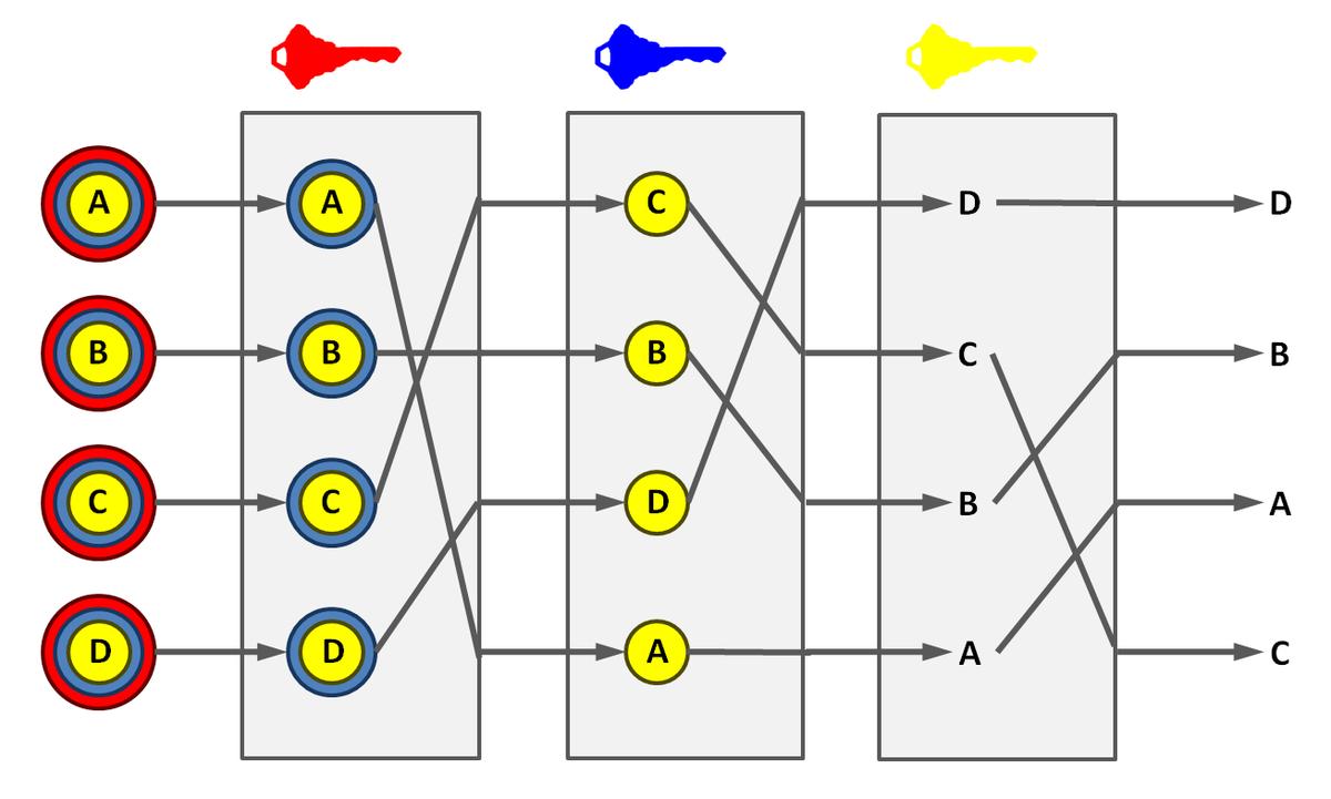 Mix network - Wikipedia