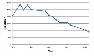 Sibton - Total population of the parish of Sibton, Suffolk, taken from the Census of Population from 1801–2011.