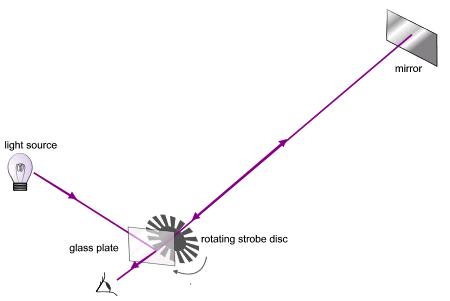 Speed of light (Fizeau)