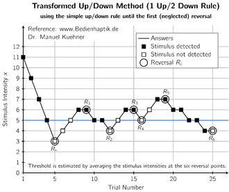 Psychophysics - Diagram showing a specific staircase procedure: Transformed Up/Down Method (1 up/ 2 down rule). Until the first reversal (which is neglected) the simple up/down rule and a larger step size is used.