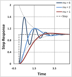 Step response - Figure 3: Step-response of a linear two-pole feedback amplifier; time is in units of 1/ρ, that is, in terms of the time constants of AOL; curves are plotted for three values of mu = μ, which is controlled by β.