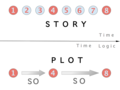 Story v. plot.png