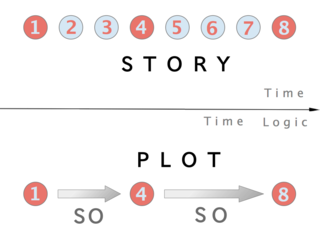 Plot (narrative) Cause-and-effect sequence of events in a narrative