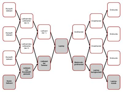 Gegenstand des supply chain managements sind komplexe und dynamische