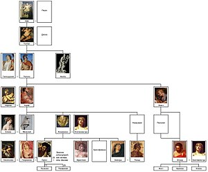Tantalids family tree by shakko (RU).jpg