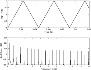Triangle wave - A bandlimited triangle wave pictured in the time domain (top) and frequency domain (bottom). The fundamental is at 220 Hz (A3).