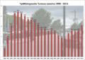 Työttömyysaste Turussa vuosina 1990-2013.png
