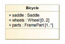 A bycicle class represented in UML, with three properties: saddle, wheels and parts, the two last having a multiplicity indicating several objects