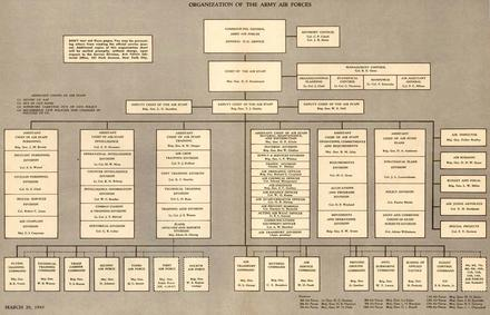 March 29, 1943 reorganization of the United States Army Air Forces USAAF Reorganization Chart, 29March1943.pdf