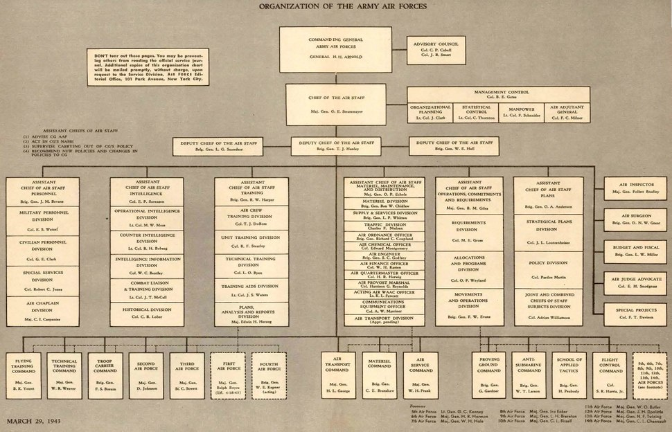 USAAF Reorganization Chart, 29March1943.pdf