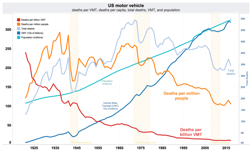 US traffic deaths per VMT, VMT, per capita, and total annual deaths