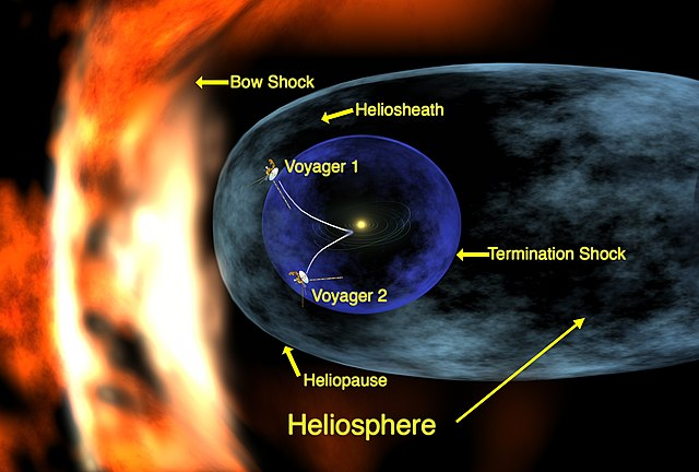 https://upload.wikimedia.org/wikipedia/commons/thumb/4/4f/Voyager_1_entering_heliosheath_region.jpg/640px-Voyager_1_entering_heliosheath_region.jpg