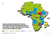 BIP-Wachstumsraten der afrikanischen Länder