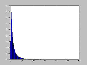 Inverse Gaussian distribution - Wald Distribution using Python with aid of matplotlib and NumPy
