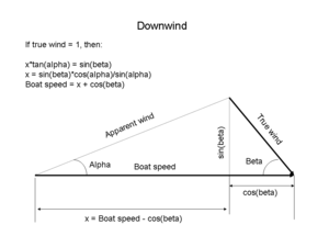 High-performance sailing - Image: Wiki sailing vector downwind