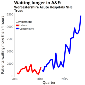 Worcestershire Acute Hospitals NHS Trust - Four-hour target in the emergency department quarterly figures from NHS England Data from https://www.england.nhs.uk/statistics/statistical-work-areas/ae-waiting-times-and-activity/