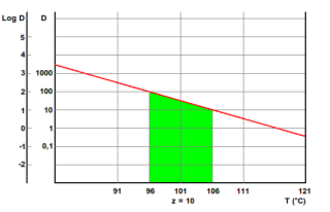 Z-value (temperature) - Semi-logarithmic graph for the determination of z-value