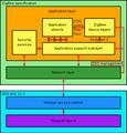 ZigBee protocol stack.png