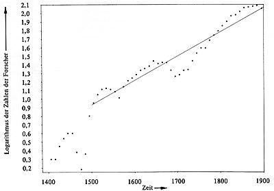 Geschichte Der Naturwissenschaften Wikipedia