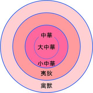 <i>Sojunghwa</i> Politico-cultural ideology