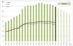 2010年青森県の人口の推移
