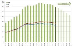 青森県の人口の推移および将来予測 1920 - 2035(国勢調査、国立社会保障・人口問題研究所)