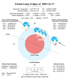 October 2005 lunar eclipse - NASA chart of the eclipse
