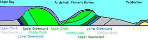 Worbarrow Bay - Geology of the coastline from Mupe Bay to Worbarrow Bay