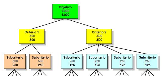 Proceso Analítico Jerárquico Wikipedia La Enciclopedia Libre