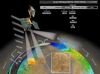 Mars Reconnaissance Orbiter - Diagram of instrumentation aboard MRO